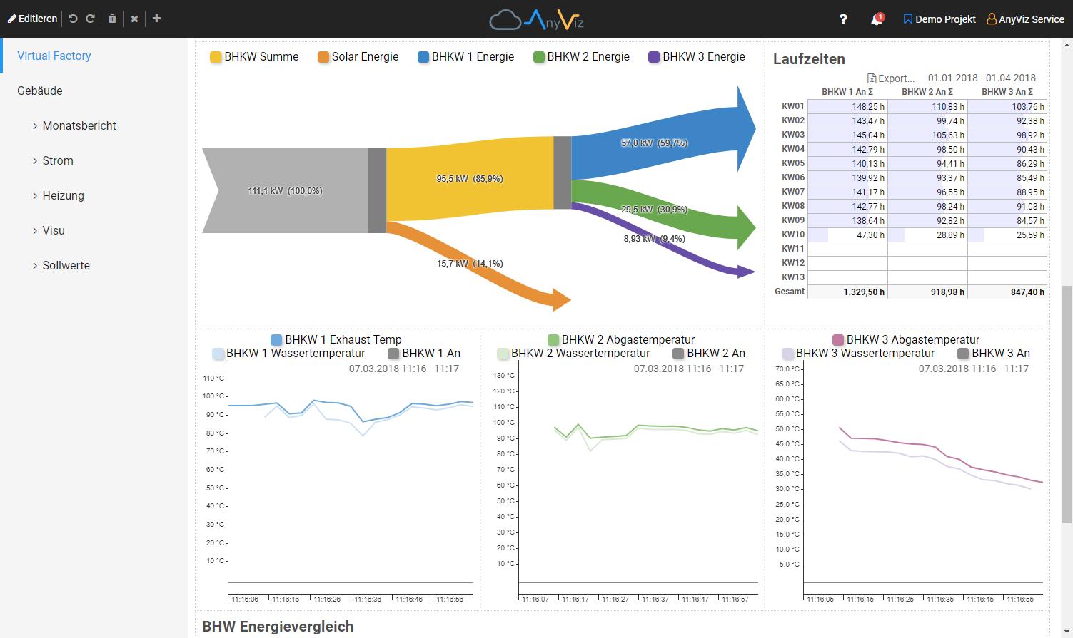 Cloud Energiedatenerfassung