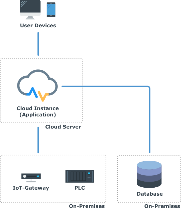 Cloud with DB On-Premises