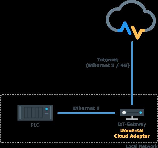 IoT-Gateway LTE