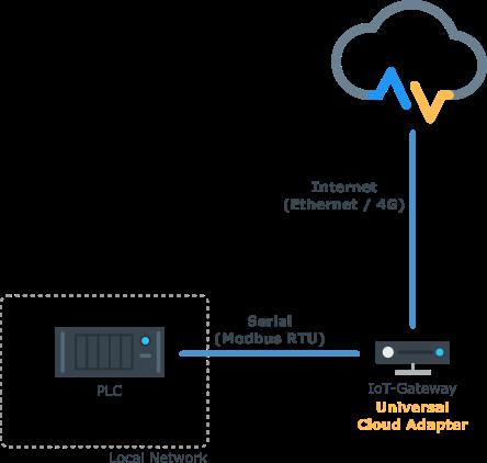 IoT-Gateway Seriell (Modbus)
