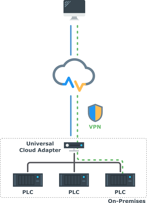 VPN Cloud Lösung