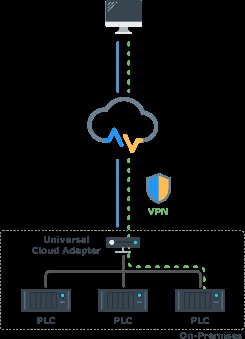 VPN Cloud Lösung