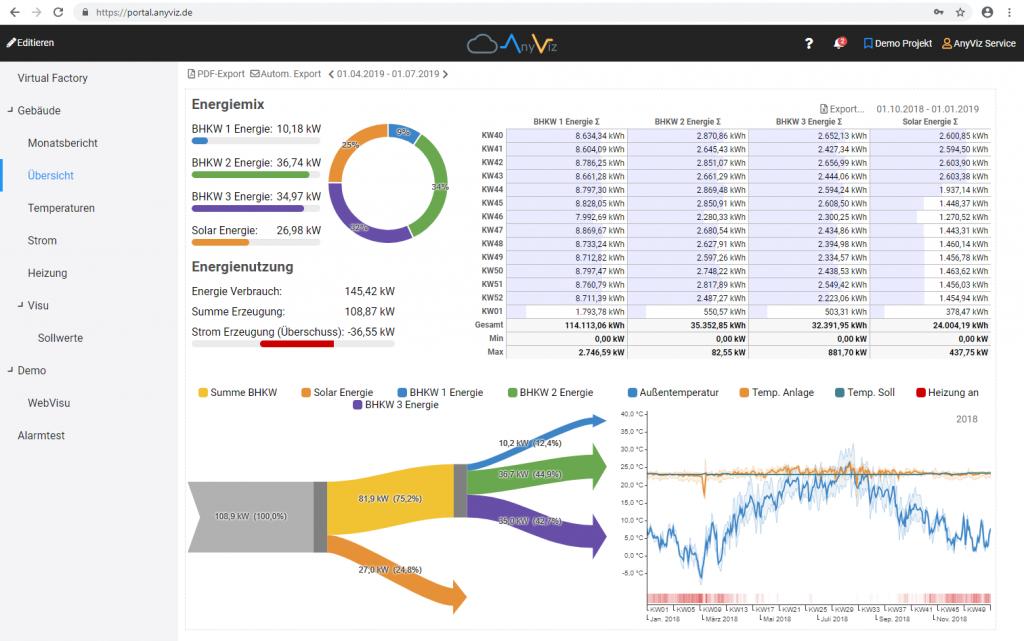 Energiemanagement Software mit Bafa Förderung